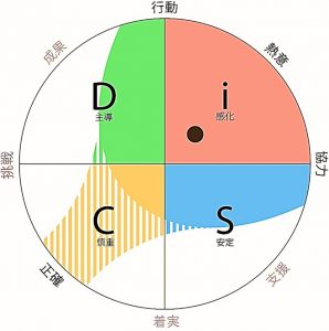 DiSC-jpg